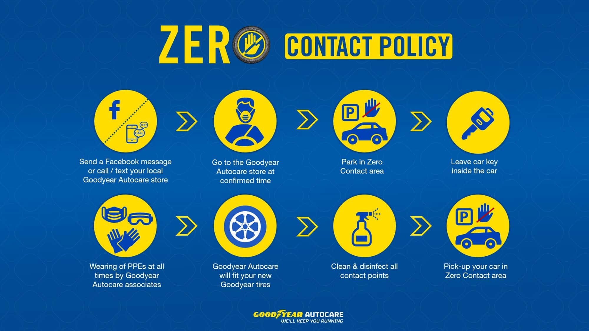 Goodyear Introduces Zero Contact Policy In Its Autocare Network